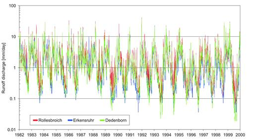 Runoff discharge data from 1982 to 1999 from the Rollesbroich, Dedenborn, and Erkensruhr gauging stations.