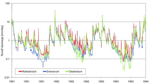 Runoff discharge data from 1991 to 1993 from the Rollesbroich, Dedenborn, and Erkensruhr gauging stations.