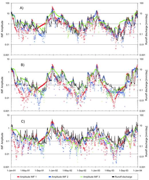 Runoff discharge data from 1991 to 1993 from the three gauging stations compared with intrinsic mode function (IMF) amplitudes 1, 2, and 3: (A) Dedenborn, (B) Rollesbroich, and (C) Erkensruhr.