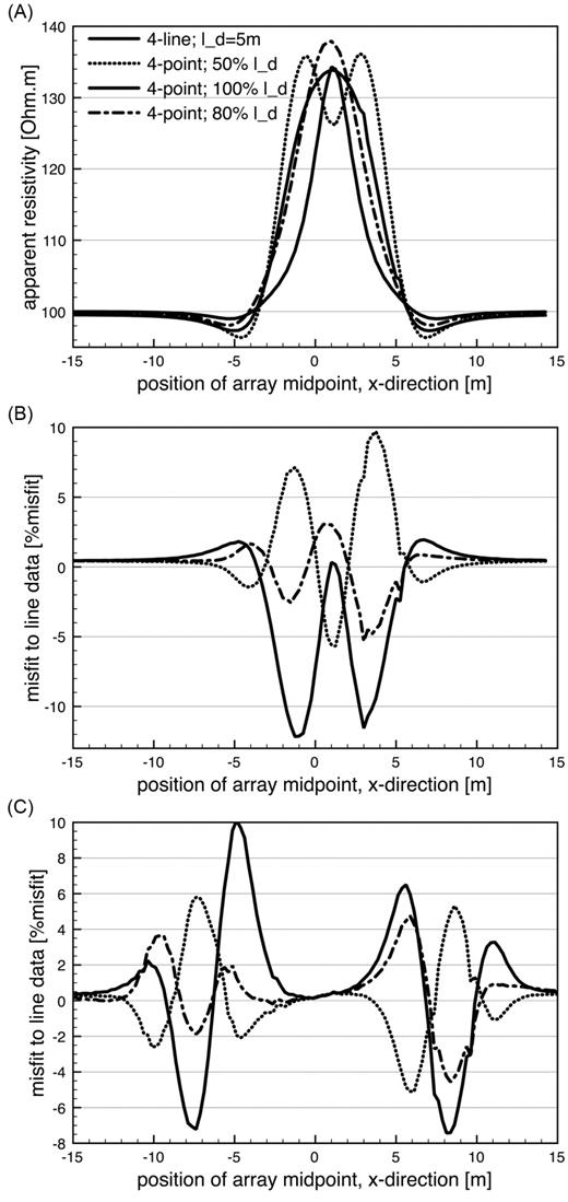 The computed data for the infinite tube model, showing wide discrepancies of for all geometries: (A) computed data at short separation; (B) misfit at short separation; (C) misfit at large separation. The 80pc array (80% of the capacitive resistance dipole length) performed best.