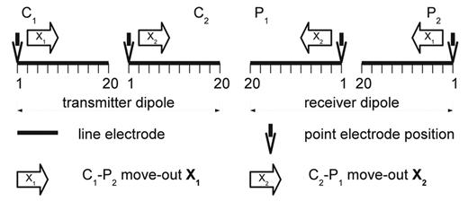 Movement of C1 and P2 (move-out X1) as well as C2 and P1 (move-out X2) along the respective line electrodes. The dipole length for receiver and transmitter is equal. The step size is 1/40 of the dipole length and equals the unit cell size. As an example, the four-point approximation of [1,1] is shown here.