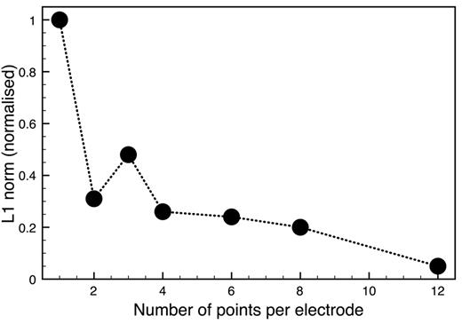 The linear first-order norm L1 for geometries with an increasing number of equally distributed points per line electrode. The calculated sensitivity misfit must decrease to zero for a large number of points; 24 points was used as a line reference.