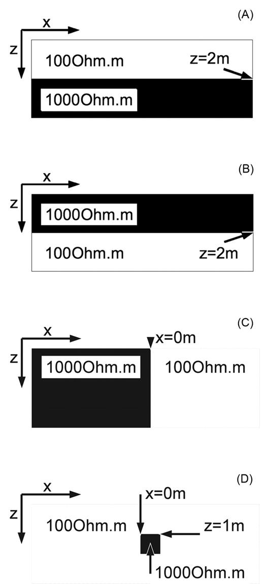 The two-dimensional models from which the data were computed: (A) horizontal layer; (B) inverse horizontal layer; (C) vertical fault; (D) 2-m squared cross-section. We anticipated a sensitive depth range of up to 3 m. In (D), the anomaly's extent was chosen to be between the dipole length (5 m) and the measurement step size (0.25 m).