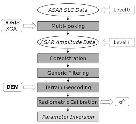 Basic processing chain for Envisat satellite Advanced Synthetic Aperture Radar (ASAR) wide-swath, single-look complex (SLC) data, with input from external calibration (XCA) data and a digital elevation model (DEM) and output of the radar backscattering coefficient (σ0).