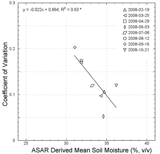 Relationship between Advanced Synthetic Aperture Radar (ASAR) derived mean soil moisture and the CV for the entire River Rur catchment.