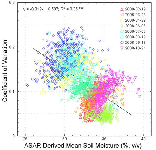 Relationship between Advanced Synthetic Aperture Radar (ASAR) derived soil moisture and the CV for (a) the fertile loess plain pixels taking into account all dates and land cover classes.