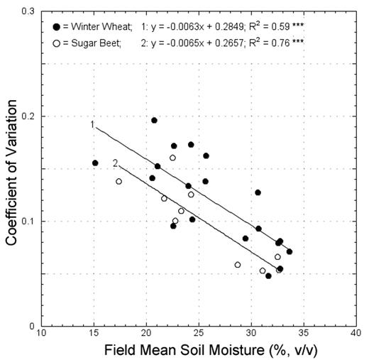 Relationship between field mean soil moisture and the CV from in situ measurements at the Rollesbroich and Selhausen test sites.