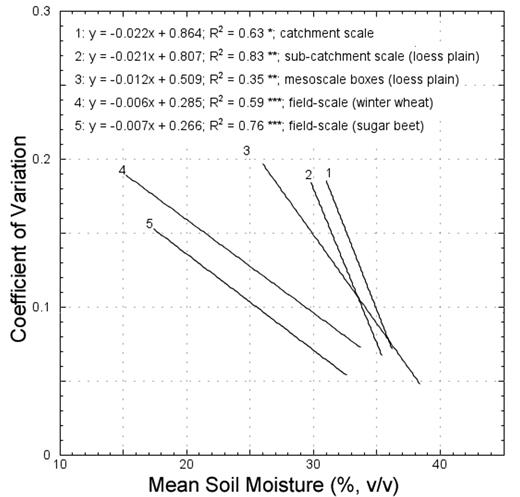Overview of the scale-dependent relationships between the CV and the mean surface soil moisture.
