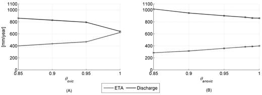 Sensitivity analysis of the anoxic and oxic soil moisture limits for actual evapotranspiration (ETA) and discharge: (A) the anoxic values were fixed at 100% relative saturation and the oxic level varied between 0.85 and 1.0; (B) the oxic level was fixed at 0.85 relative saturation and the anoxic level varied between 0.85 and 1.