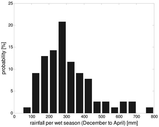 Frequency distribution of wet season rainfall (December–April) from 77 yr of records at Mt. Isa, Queensland, Australia (data from Bureau of Meteorology, 2009a).