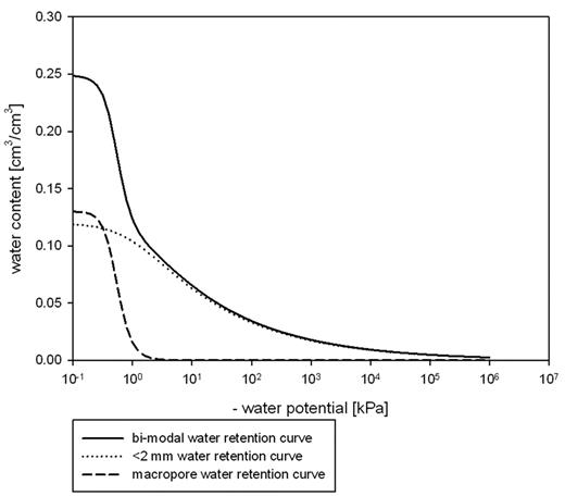 Derivation of bimodal water retention curve based on measured water retention curve and particle size distribution. The macropore and <2-mm water retention curves are weighted plots according to their contribution to the total pore volume.