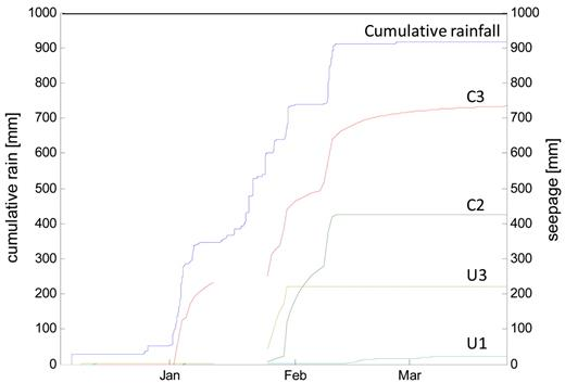 Cumulative seepage and cumulative rainfall during the course of the wet season December 2008 to March 2009 on Subplots C2, C3, U1, and U3.