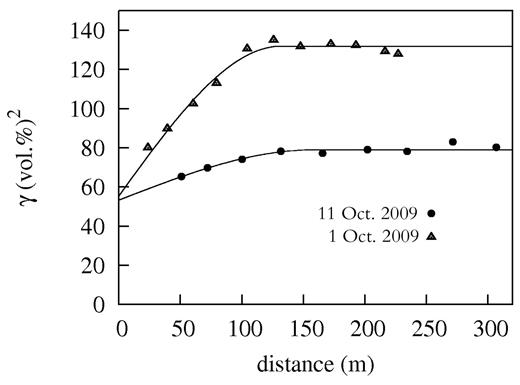 Variograms for the drier (1 Oct. 2009) and wetter (11 Oct. 2009) soil water content (SWC) measurement dates.