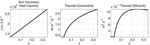 Soil thermal properties at the study site calculated from the measured parameters using the model of Johansen (1975).
