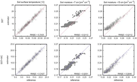 Modeled temperatures and water contents (y axis) plotted against the synthetic measurements (x axis). The results for parameters estimated inversely using the single-objective (SO) approach (from soil surface temperatures, SST) are shown in the top row. The results for parameters estimated inversely using the multiobjective (MO) approach (from soil surface temperatures combined with subsurface soil water contents, SST + WC) are shown in the bottom row.