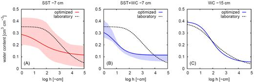 Soil water retention curves for the optimized van Genuchten–Mualem parameter sets: (A) optimized for the soil layer from 10 to 10 cm depth using only soil surface temperature (SST) measurements; (B) optimized for the soil layer from 0 to 10 cm depth using both soil surface temperature and water content (SST + WC) measurements at the 7-cm depth; and (C) determined for the soil layer from 10 to 90 cm depth using the sand bed and the pressure plate method (dashed line) and optimized using time domain reflectometry measurements (solid line) at the 15-cm depth. Shaded areas represent the 95% confidence intervals in terms of water contents.