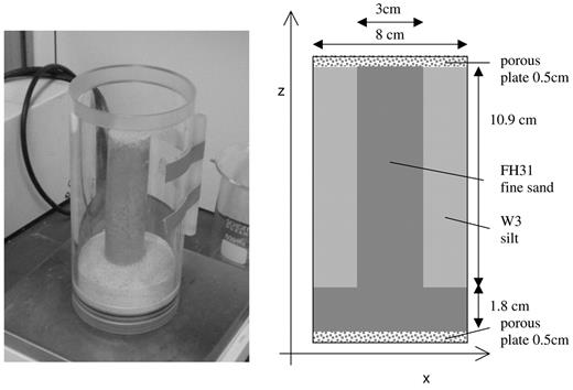 Left: Photo of the preparation of the coaxial sand model sample. Shown is the still frozen fine-sand core on the fine-sand bed. The outer core was then filled with W3 silt in the space between the frozen inner core and the Perspex tube. Finally, the top of the system is covered by a porous filter plate with average pore size of 0.09 mm. Right: Sketch of the coaxial model sample.