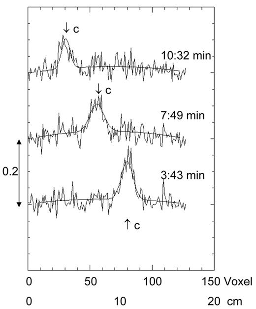 """Illustration of the fitting of a Gaussian function (including correction terms) to the tracer plume position in the coaxial model sample. Shown are three offset single central vertical profiles at time points i = 8, 13, and 19 (ti = 3 min 43 s, 7 min 49 s, and 10 min 32 s, respectively) after the start. These are indicated in Fig. 5 by the dashed vertical lines in dotted ovals. The corresponding fitted NMR signals S0(z) are also plotted as solid lines. The center positions """"c"""" were used for the calculation of the vertical velocities."""