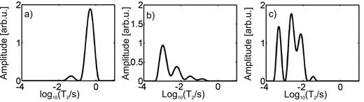 One-dimensional inverse Laplace transform maps for different water-saturated soil types: (a) FH31 fine sand, (b) Selhausen silt loam, and (c) Merzenhausen silt loam. The sand gave a bimodal distribution, whereas the two silt loams gave a multimodal distribution.
