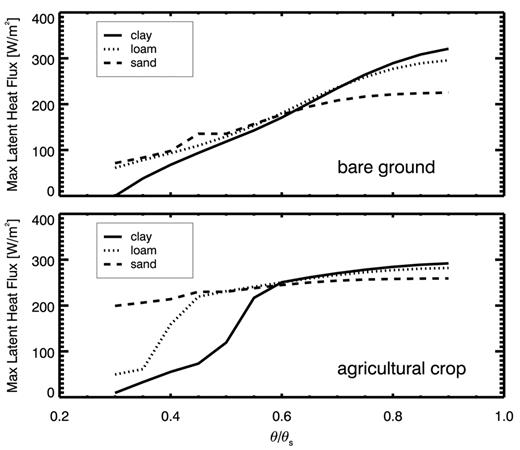 Modeled maximum latent heat fluxes from bare ground (top) and from the Community Land Model crop plant functional type (bottom) occurring for initial relative soil moisture contents (volumetric moisture content θ/saturated volumetric moisture content θs) between 0.3 and 0.9.