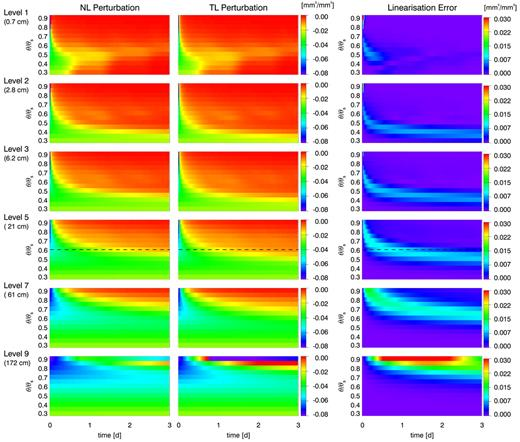 Time evolution of a soil moisture (mm3/mm3) perturbation [δθ(t)] due to a 20% reduction of initial soil moisture in loam soil, bare ground (left); perturbation in initial soil moisture propagated with the tangent linear Community Land Model \batchmode \documentclass[fleqn,10pt,legalpaper]{article} \usepackage{amssymb} \usepackage{amsfonts} \usepackage{amsmath} \pagestyle{empty} \begin{document} \(\overline{\mathrm{{\delta}{\theta}}}(t)\) \end{document}, scaled to correspond to a 20% reduction in initial soil moisture (middle); and linearization error as defined by Eq. [15] (right). Variations in soil moisture were applied at model soil Layers 1, 2, 3, 5, 7, and 9 (from top to bottom), corresponding to a layer node depth of 0.7, 2.8, 6.2, 21, 61, and 172 cm, respectively. Each panel summarizes the results for 13 different initial soil moisture conditions from initial relative soil moisture content (volumetric moisture content θ/saturated volumetric moisture content θs) from 0.3 to 0.9 during 3 d. For example, the time evolution of δθ5(t) and \batchmode \documentclass[fleqn,10pt,legalpaper]{article} \usepackage{amssymb} \usepackage{amsfonts} \usepackage{amsmath} \pagestyle{empty} \begin{document} \(\overline{\mathrm{{\delta}{\theta}}_{5}}(t)\) \end{document} in Layer 5 for a soil with initial θ/θs = 0.6 are indicated by the black dotted lines in the fourth row.