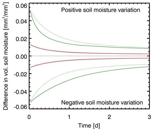 Time evolution during 3 d (starting at midnight) of a soil moisture perturbation due to a ±20% variation (solid green lines) and a ±5% variation (solid red lines) in Layer 5 (∼20-cm depth) initial soil moisture for relative soil moisture content (volumetric moisture content θ/saturated volumetric moisture content θs) of 0.6 in a loam soil. Dotted lines give the perturbation calculated with the tangent linear model. The −20% perturbation corresponds to the case marked by dashed black lines in Fig. 3.