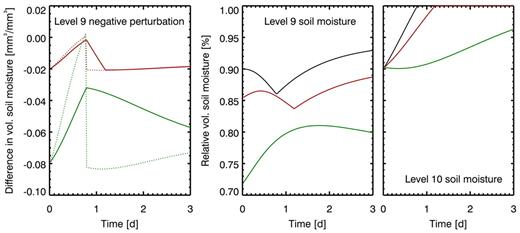 Time evolution of a soil moisture perturbation due to a −20% variation (solid green line) and a −5% variation (solid red line) in Layer 9 (∼170-cm depth) initial soil moisture for a relative soil moisture content (volumetric moisture content θ/saturated volumetric moisture content θs) of 0.9 in a loam soil, dotted lines give the perturbation calculated with the tangent linear model (left); volumetric soil moisture relative to saturation in model Layers 9 (middle) and 10 (right) for the reference model run (unperturbed model run, black line) and model runs with initial soil moisture reduced by 20% (green line) and 5% (red line).