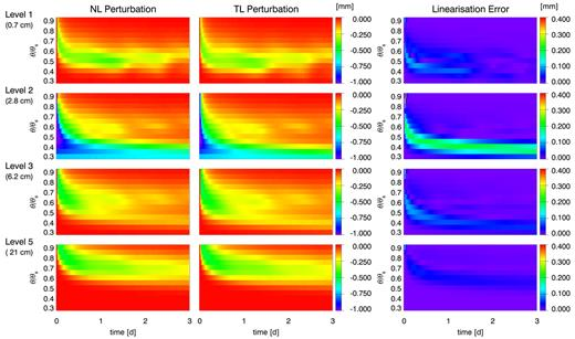 Time evolution of a soil moisture (mm) perturbation due to a 20% reduction of Community Land Model (CLM) Layer 2 initial soil moisture (loam soil, bare ground) for initial relative soil moisture contents (volumetric moisture content θ/saturated volumetric moisture content θs) between 0.3 and 0.9 (left); perturbation in Layer 2 initial soil moisture propagated with the tangent linear CLM, scaled to correspond to a 20% reduction in initial Layer 2 soil moisture (middle); linearization error as defined by Eq. [15] (right). Variations in soil moisture are shown for model soil layers 1, 2, 3, and 5 (top to bottom) corresponding to layer node depths of 0.7, 2.8, 6.2, and 21 cm, respectively.
