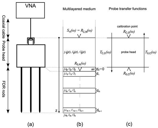 Modeling of the frequency domain reflectometry (FDR) system by a one-dimensional multilayered medium: (a) schematic of the measurement system with vector network analyzer (VNA), (b) corresponding representation as a multilayered medium, where S11 is the scatter function, R are reflection coefficients, and ε is the dielectric permittivity, σ is the electrical conductivity, and μ is the magnetic permeability at depths d, and (c) probe reflection and transmission coefficients R and T characterizing the FDR probe head.