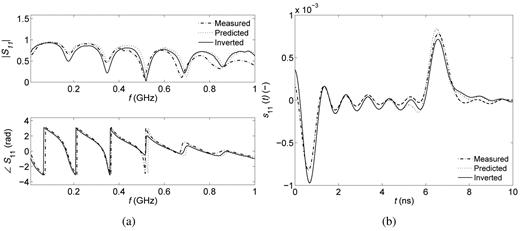Measured, predicted, and inverted scatter functions S11(ω) depicted in the (a) frequency (f) and (b) time (t) domains for water with a salt concentration of 0.154 g L−1.