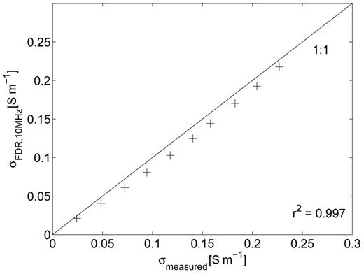Inverted electrical conductivity (σ) at the minimal frequency (10 MHz) from frequency domain reflectometry (FDR) measurements as a function of the measured σ in the 10 different saltwater solutions.