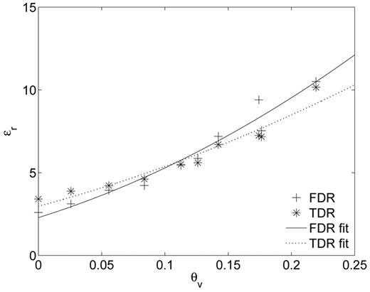 Relative dielectric permittivity (εr) estimated from time domain reflectometry (TDR) measurements and frequency domain reflectometry (FDR) inversions as a function of the sand water content (θv) measured by volumetric sampling. The model of Ledieu et al. (1986) was fitted over the TDR and FDR data.