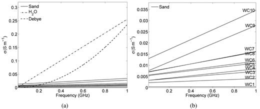 Frequency-dependent, apparent electrical conductivity (σ) retrieved from frequency domain reflectometry (FDR) inversions for sand media at 10 different water contents (WC) and for demineralized water depicted with theoretical values from the model of Debye; (b) enlargement of the electrical conductivity of the sand media.