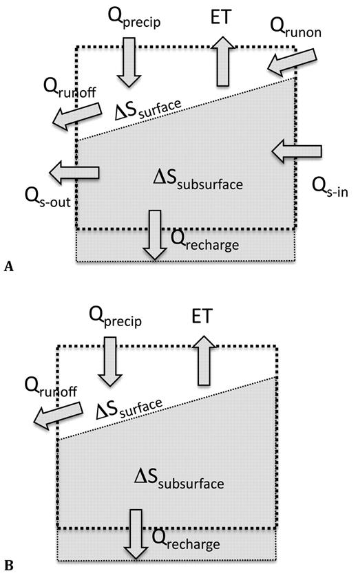 Conceptual model of the water balance on a hillslope element showing a control volume and arrows representing fluxes in or out: (A) using Eq. [1], and (B) using the simplifications of Eq. [2]; Q denotes flux, S denotes storage, and ET is evapotranspiration.