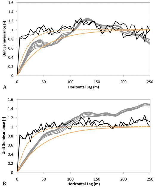 Unit semivariograms of the yearly averaged soil moisture for the top 10 cells for (A) Realization 1 and (B) Realization 2 for the fifth simulation year. Alluvial cells are shown as gray lines and the fractured cells are shown as black lines for the DRY base-case simulations. Two theoretical exponential unit semivariograms are also shown (orange lines) with correlation lengths of 20 m (dashed) and 50 m (solid).