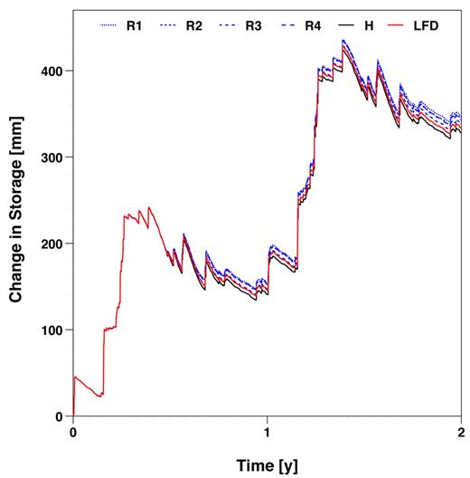 Time series of change in subsurface storage for all WET cases. Four realizations (R1–R4), the homogeneous case (H), and low-fracture density (LFD) are shown.