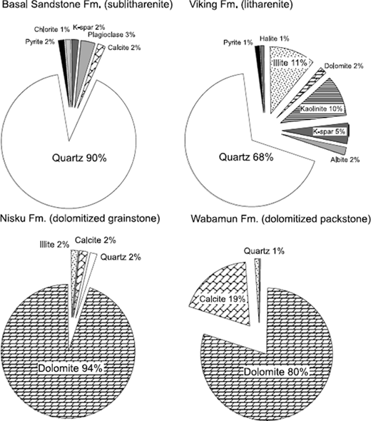 Methodologies for evaluation of sites for geologic carbon dioxide normative mineralogy of selected aquifers in the wabamun lake area fm formation fandeluxe Choice Image
