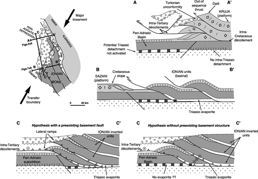 Case studies thrust tectonics and hydrocarbon systems schematic diagrams outlining the geodynamic significance of the vlora elbasan transfer zone sections a ccuart Image collections