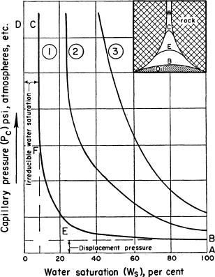 Reservoir Dynamics | Geology of Petroleum | GeoScienceWorld