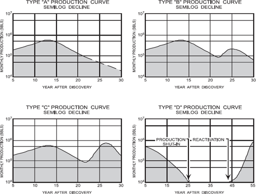 North america and the united kingdom petroleum provinces of the type a graph illustrates a typical production decline curve of a depletion reservoir ccuart Images