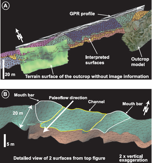 —A) Three-dimensional view of surfaces built in GoCad based on strike-oriented digital outcrop and GPR data in Area 1 (Figure 1). Horizontally oriented surfaces are interpolated between radar reflectors and digital model of the outcrop. Different colors represent different interpreted surfaces. B) Detailed view of mapped surfaces. On the interpreted surface, the yellow line outlines negative topography (channels), and white line outlines positive topography (mouth bars).