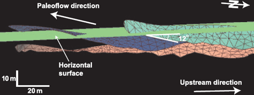 —Three-dimensional view of surfaces built on the basis of dip-oriented digital outcrop and GPR data, Area 2 in Figure 1. Different colors represent different interpreted surfaces. Mapped surfaces are inclined in the upstream direction with approximately 12° dip relative to present horizontal; this value represents 2-3° relative to paleohorizontal.