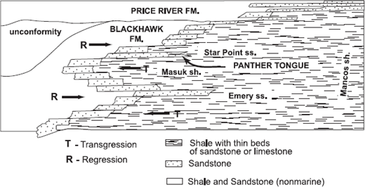 —Stratigraphic relations of Upper Cretaceous rocks in east-central Utah (modified after Young, 1955, and Weimer, 1960)