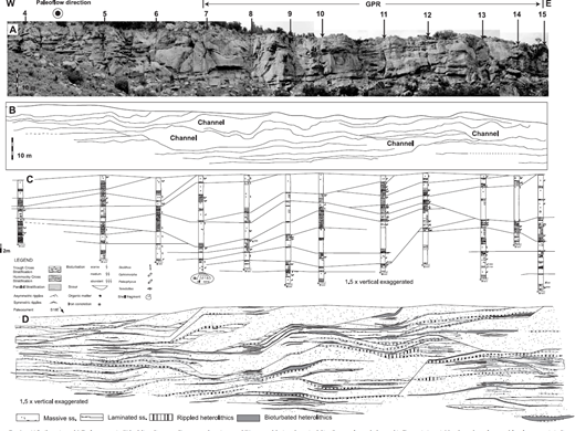 —A) Strike-oriented 2-D photomosaic, B) bedding diagram, C) measured sections, and D) mapped facies of terminal distributary channels, located in Figure 1, Area 1. Numbers along the top of the photomosaic indicate the location of the vertical measured sections.