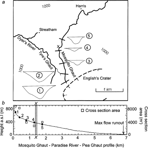 Volcanic processes, products and hazards | The Eruption of Soufrière