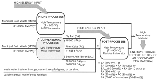 The waste to energy cycle energy waste and the environmenta classification of ht samples on the basis of the input material from which they are produced fandeluxe Image collections