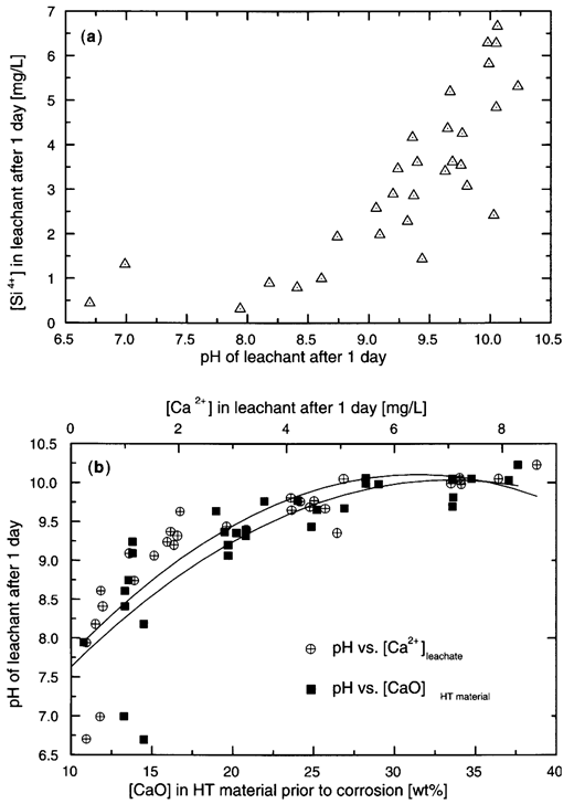 The waste to energy cycle energy waste and the environmenta a concentration of si in the leachates of the strasbourg test after one day fandeluxe Image collections