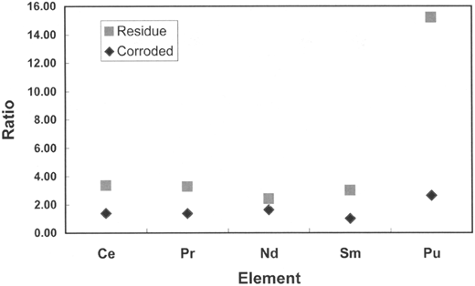 The Nuclear Fuel Cycle Energy Waste And The Environmenta
