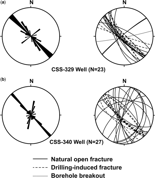 Case Studies Advances In The Study Of Fractured Reservoirs