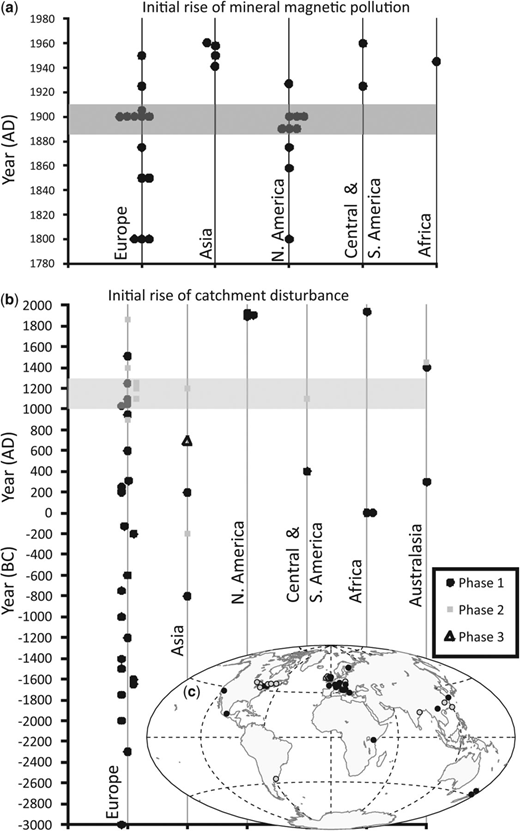 A Mineral Magnetic Pollution Events Related To Initial Rise Of Fossil Fuel Burning